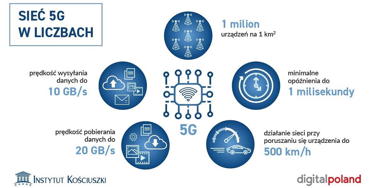 Sieć 5G będzie kręgosłupem gospodarki cyfrowej