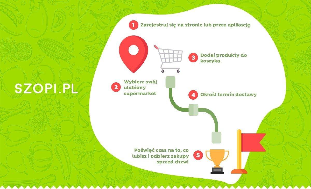Szopi w Trójmieście. Zakupy spożywcze on-line łatwiejsze dla mieszkańców Gdańska, Gdyni i Sopotu