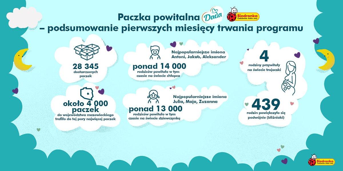 Biedronka przywitała na świecie ponad 28 tysięcy maluchów