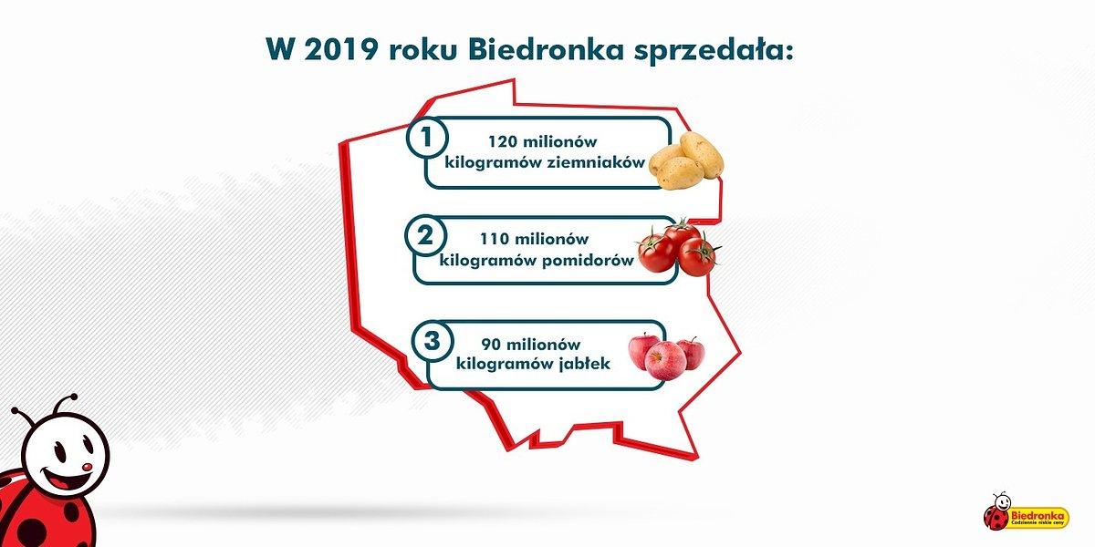 Biedronka wspiera polskich producentów warzyw i owoców