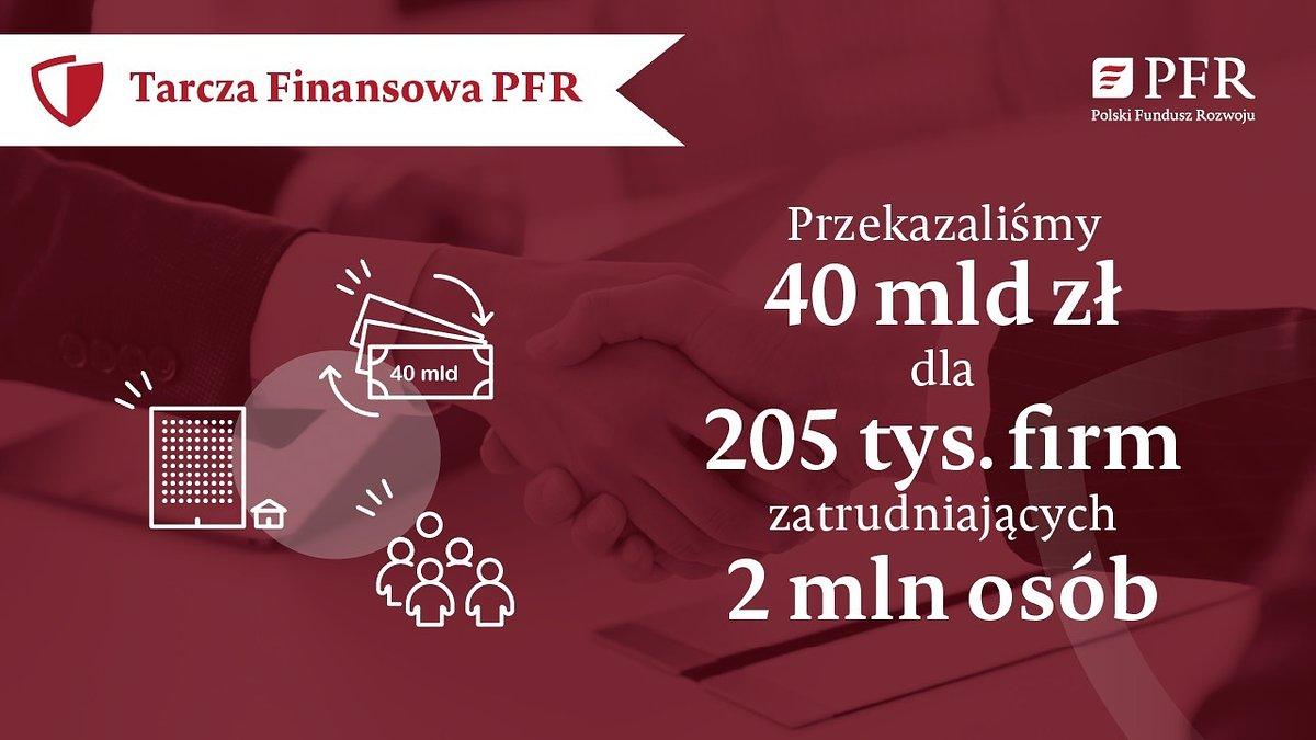 Miesiąc Tarczy Finansowej PFR – 40 mld zł dla 205 tys. przedsiębiorstw i 2 mln pracowników