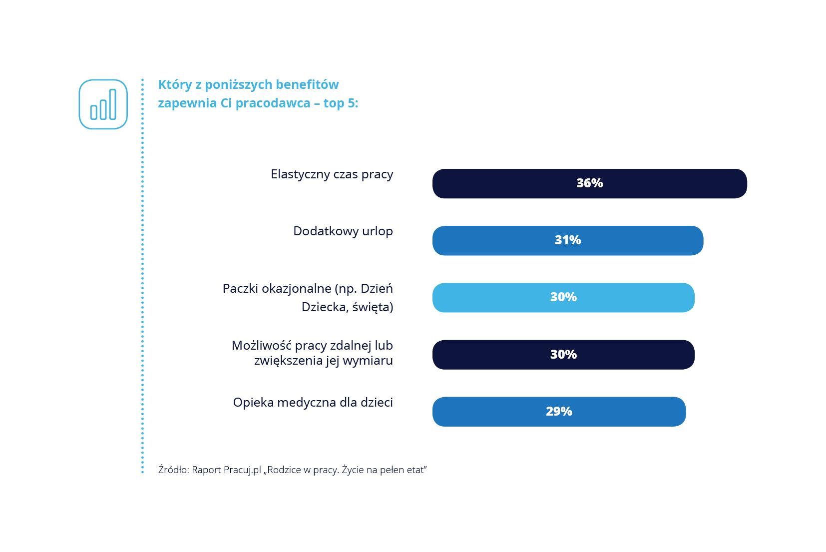 Elastyczny czas pracy – ważny benefit w życiu pracujących rodziców (raport Pracuj.pl)