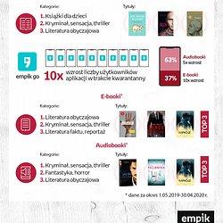 infografika_wpusc ksiazke do domu_Empik.jpg