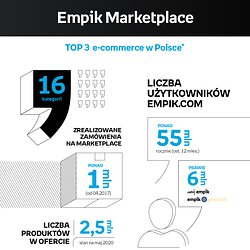 Empik marketplace -infografika.jpg