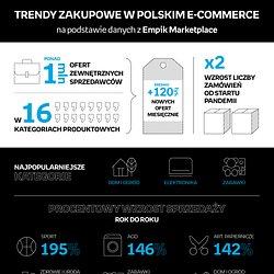 Trendy zakupowe w polskim e-commerce_Empik Marketplace_infografika.jpg