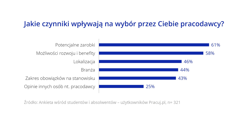 Czynniki wpływające na wybór pracodawcy – wyniki badania Pracuj.pl