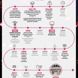 Urodziny Empik - Infografika.jpg