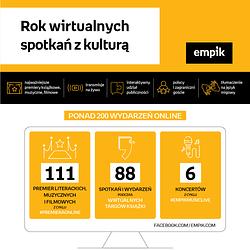 Empik-infografika-rok-wirtualnych-spotkań_31.03.2021.png