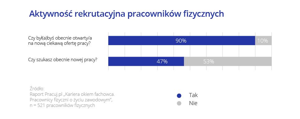 Praca na wysokości jako możliwa szansa na znalezienie nowej pracy (badanie Pracuj.pl)