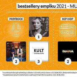 Muzyka_Bestsellery na polmetku 2021 roku.jpg