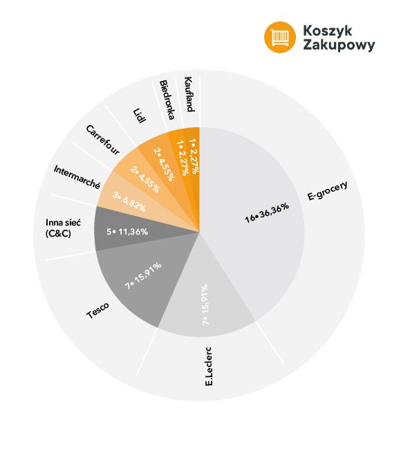 Galopujące ceny w największych sieciach handlowych - koszyk zakupowy, infografika