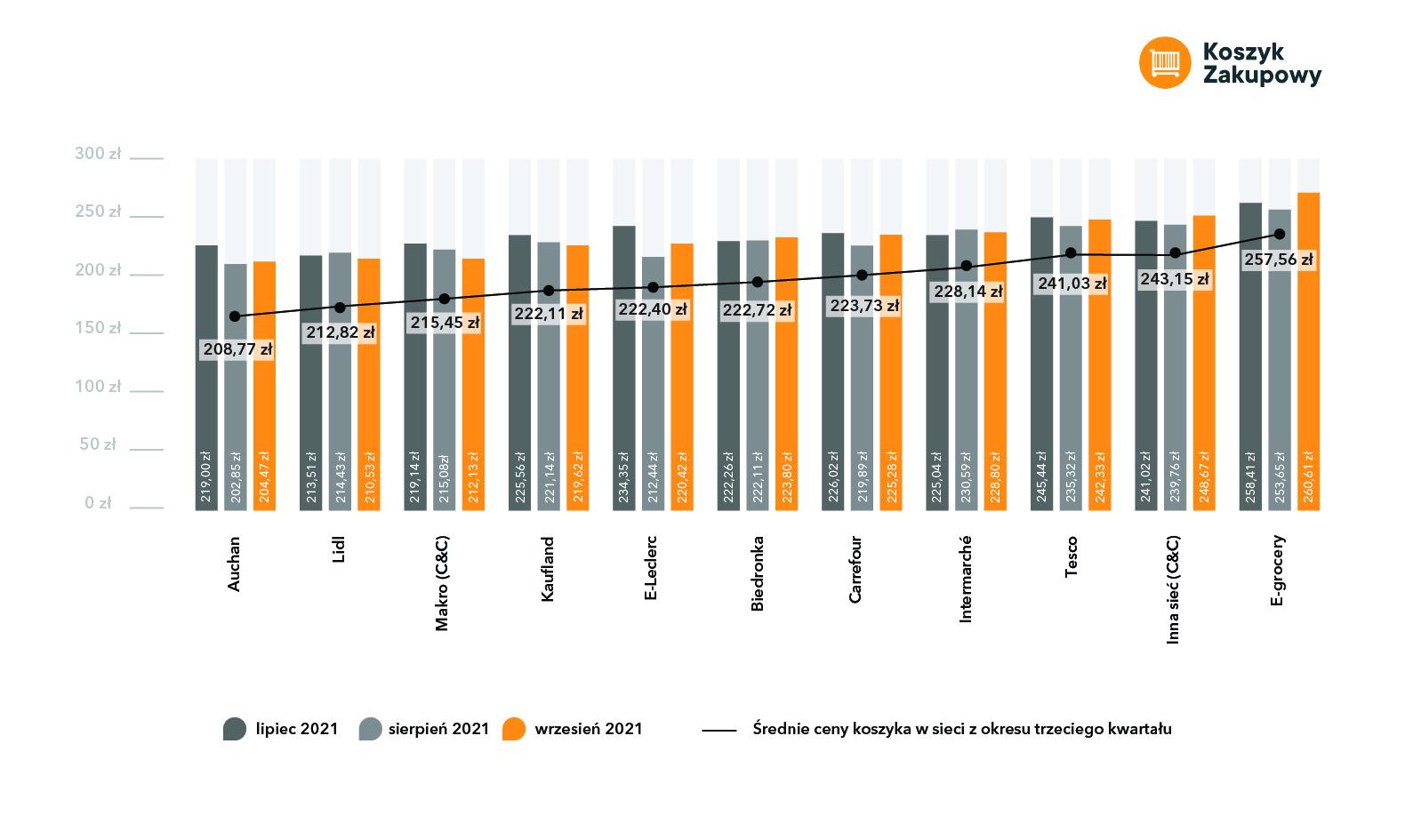 Galopujące ceny w największych sieciach handlowych - infografika, koszyk zakupowy, porównanie cen w sieciach handlowych